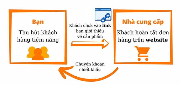 Niche site là gì và hướng dẫn làm tiếp thị liên kết
