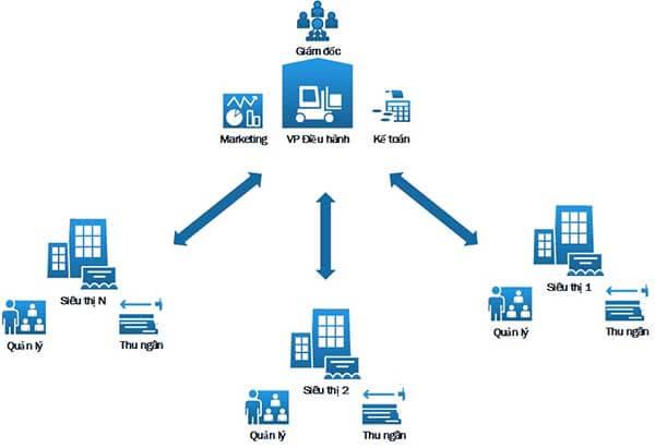 Mô hình kinh doanh chuỗi cửa hàng
